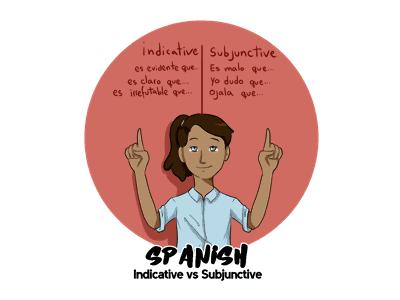 Indicative vs. Subjunctive TH